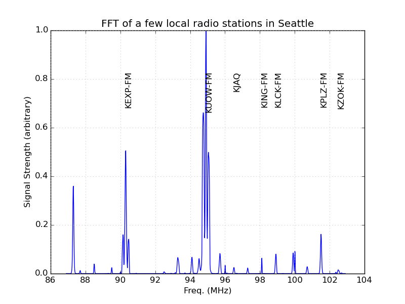 FFT of local radio stations in Seattle
