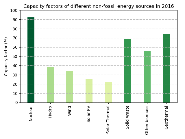 Capacity factors for various non-fossil sources in USA 2016