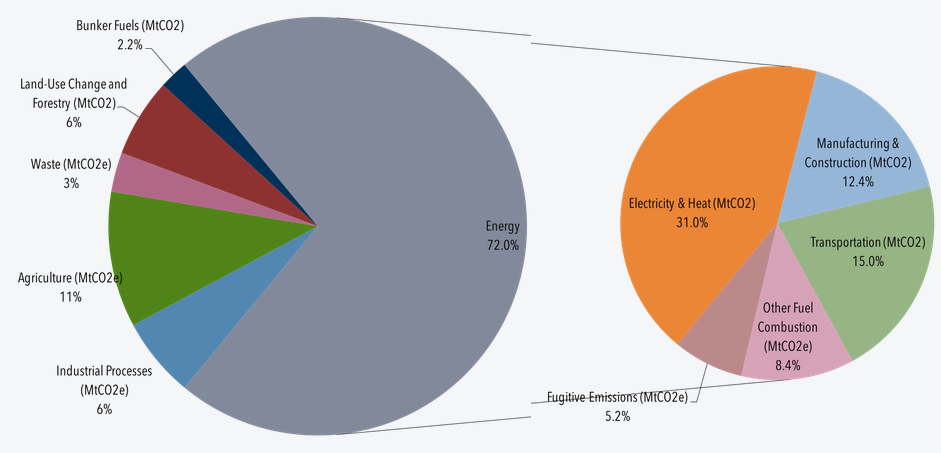 Pie graph showing 72% of greenhouse gas emissions coming from energy