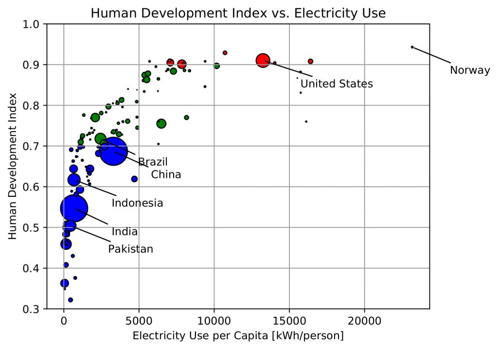 Human development index correlated strongly with per-capita electricity usage