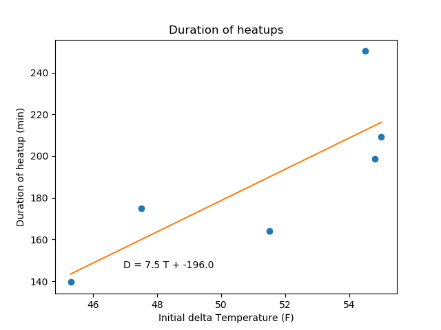 Heatup duration plotted