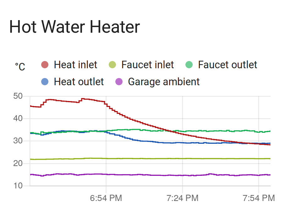 Graphs of temperatures vs. time