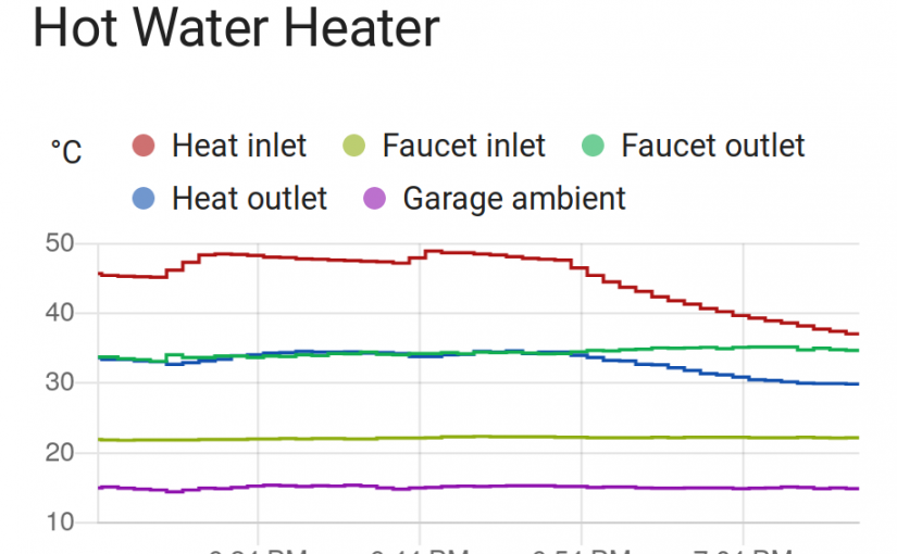 Adding temperature sensors to a hot water heater