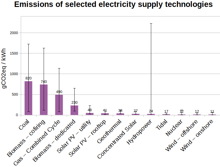 graph showing carbon intensity of energy sources