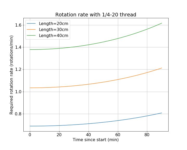 Rotation rate graph